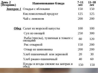 День 2 (Вторник) Наименование блюда 7-11 лет 11-18 лет Завтрак 1 Оладьи с ябл...