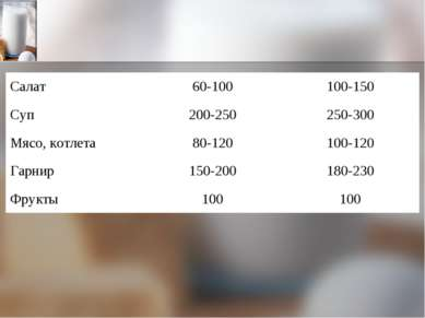 Салат 60-100 100-150 Суп 200-250 250-300 Мясо, котлета 80-120 100-120 Гарнир ...