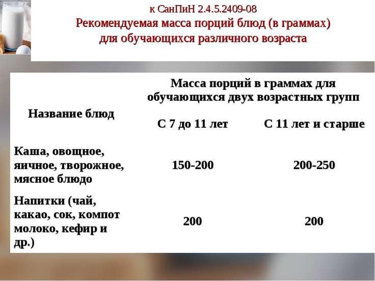 к СанПиН 2.4.5.2409-08 Рекомендуемая масса порций блюд (в граммах) для обуча...