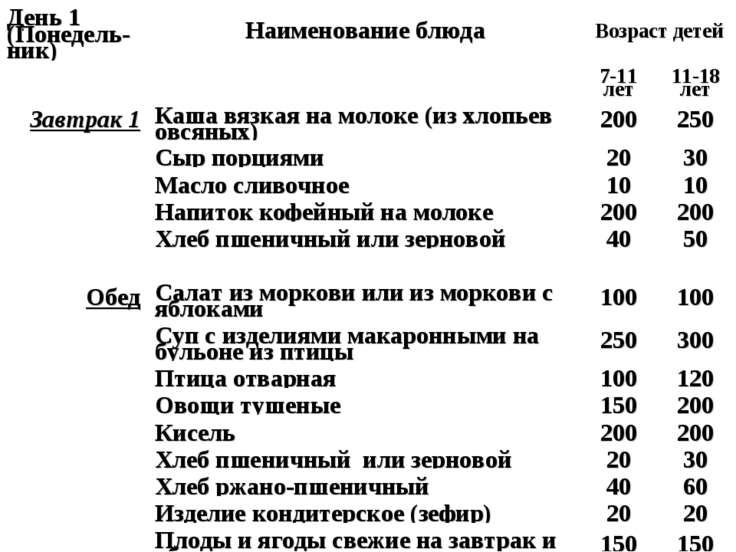 День 1 (Понедель-ник) Наименование блюда Возраст детей   7-11 лет 11-18 лет...