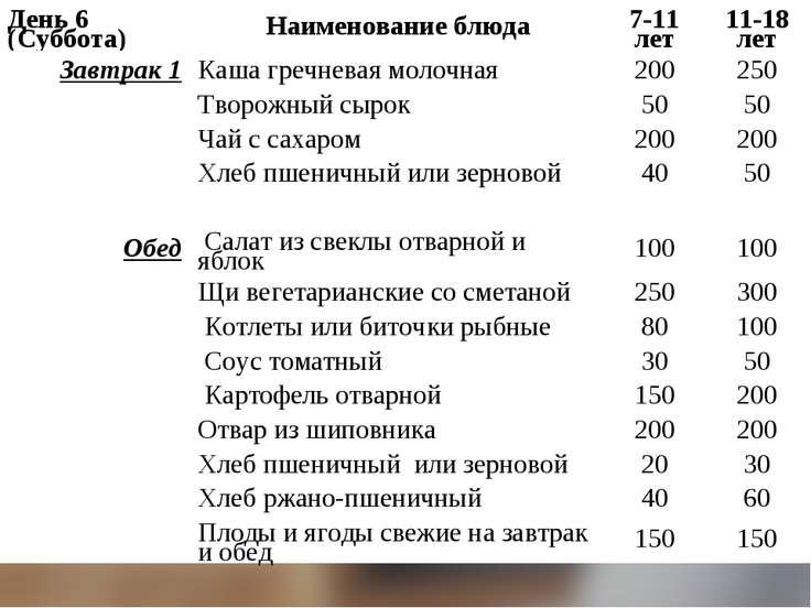День 6 (Суббота) Наименование блюда 7-11 лет 11-18 лет Завтрак 1 Каша гречнев...
