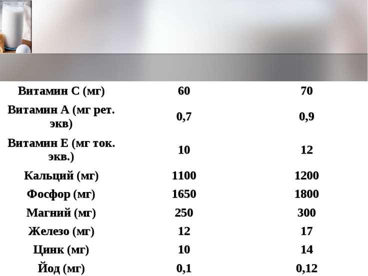 Витамин С (мг) 60 70 Витамин А (мг рет. экв) 0,7 0,9 Витамин Е (мг ток. экв.)...