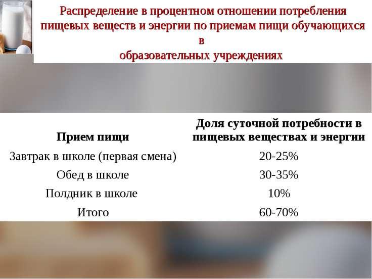 Распределение в процентном отношении потребления пищевых веществ и энергии по...