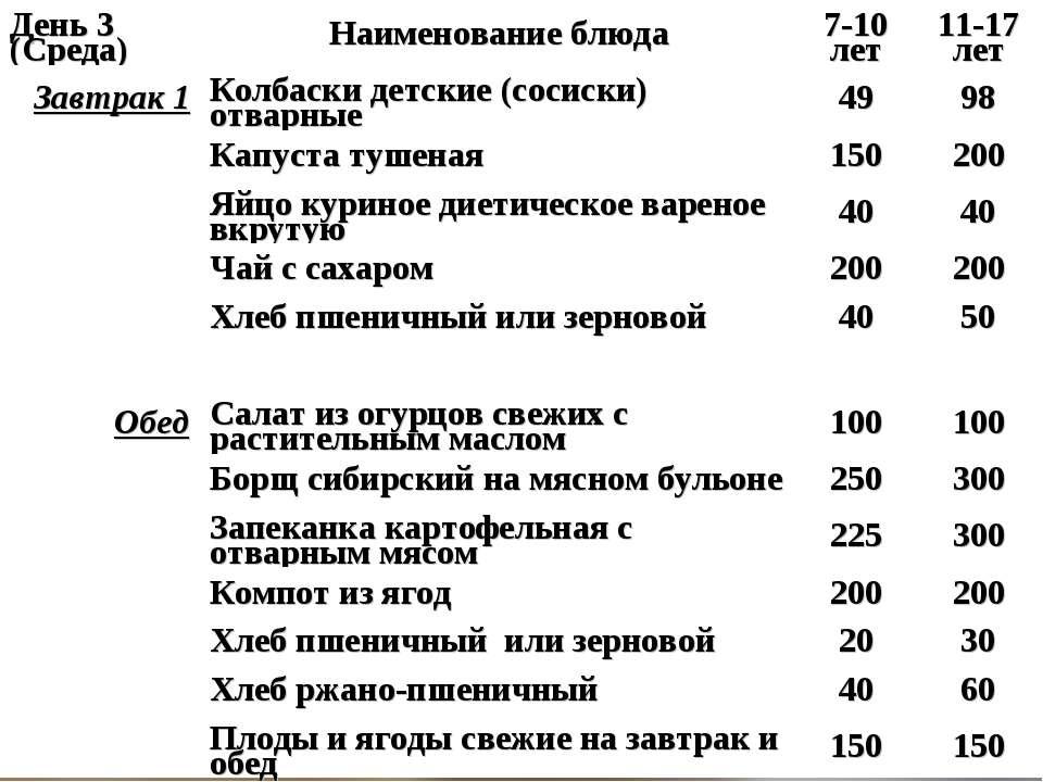 День 3 (Среда) Наименование блюда 7-10 лет 11-17 лет Завтрак 1 Колбаски детск...