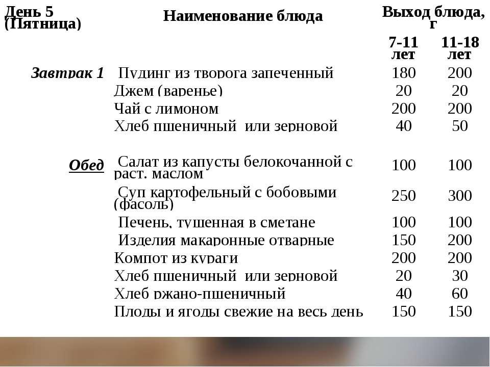 День 5 (Пятница) Наименование блюда Выход блюда, г   7-11 лет 11-18 лет Зав...