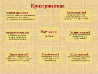 Критерии вида Физиологический (сходство процессов, протекающих в организмах о...