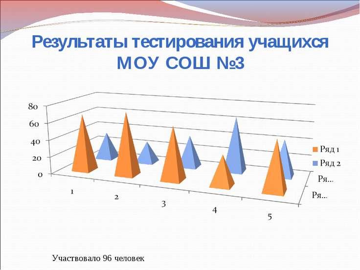 Результаты тестирования учащихся МОУ СОШ №3 Участвовало 96 человек