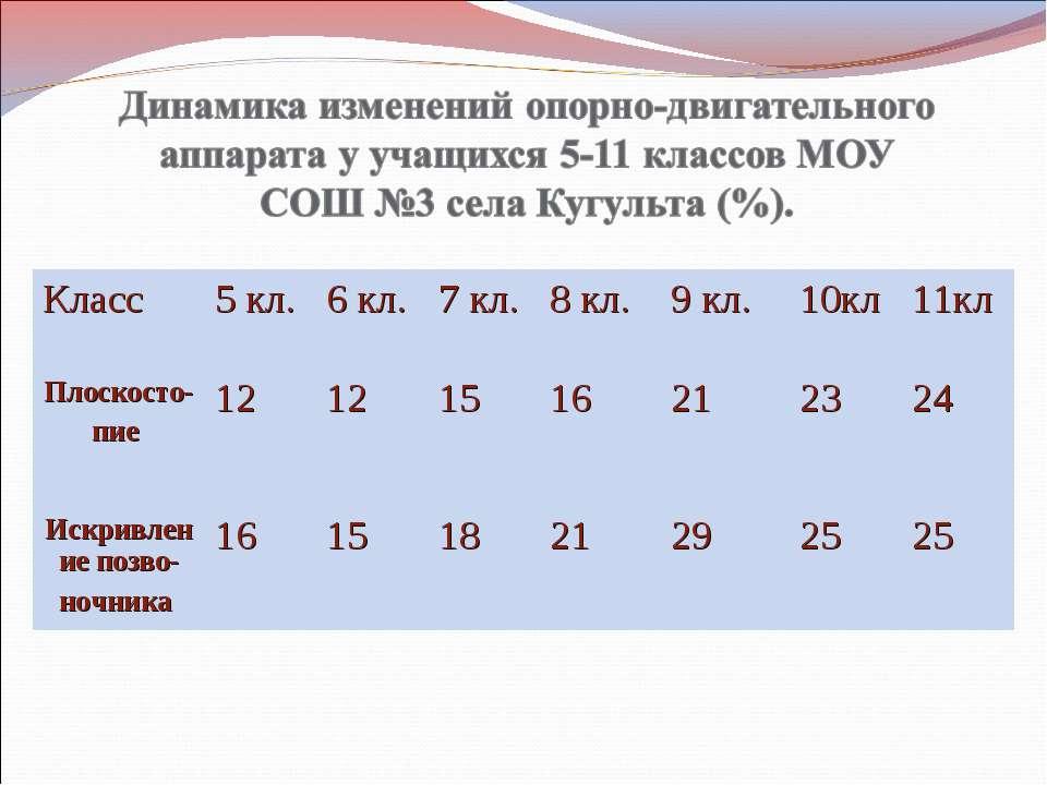 Класс 5 кл. 6 кл. 7 кл. 8 кл. 9 кл. 10кл 11кл Плоскосто- пие 12 12 15 16 21 2...