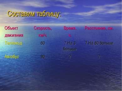 Составим таблицу: Объект движения Скорость, км/ч. Время, ч. Расстояние, км. Т...