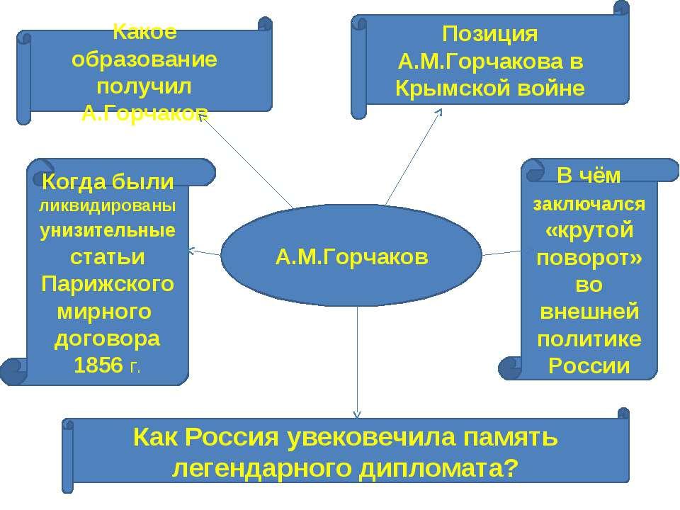 А.М.Горчаков Какое образование получил А.Горчаков Позиция А.М.Горчакова в Кры...