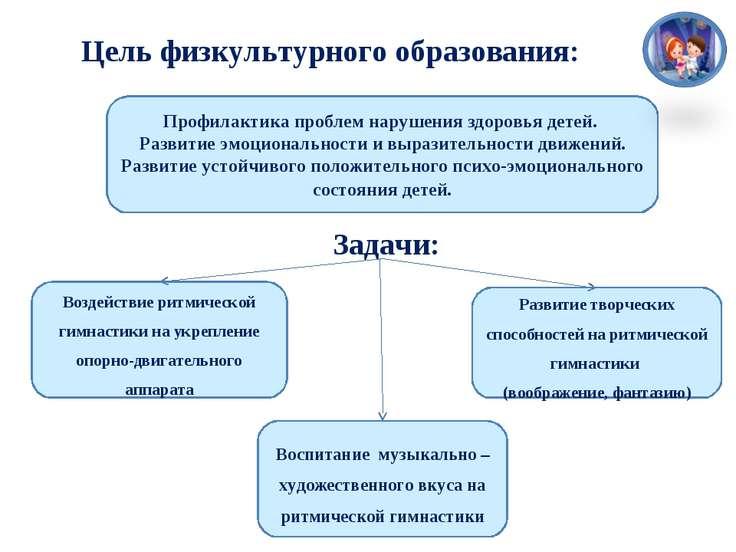 Цель физкультурного образования: Задачи: Профилактика проблем нарушения здоро...