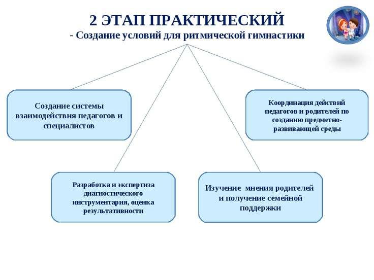 Создание системы взаимодействия педагогов и специалистов Разработка и эксперт...