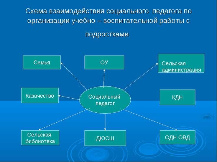 Схема взаимодействия социального педагога по организации учебно – воспитатель...