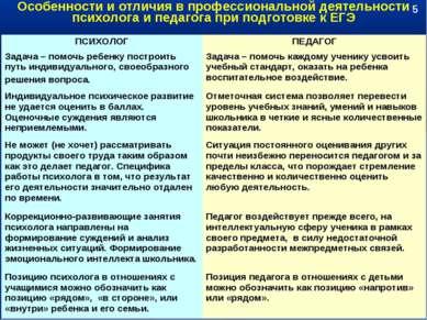 Особенности и отличия в профессиональной деятельности психолога и педагога пр...