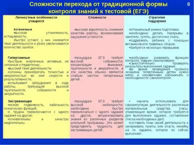 Сложности перехода от традиционной формы контроля знаний к тестовой (ЕГЭ) 8 Л...