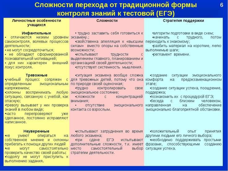 Сложности перехода от традиционной формы контроля знаний к тестовой (ЕГЭ) 6 Л...