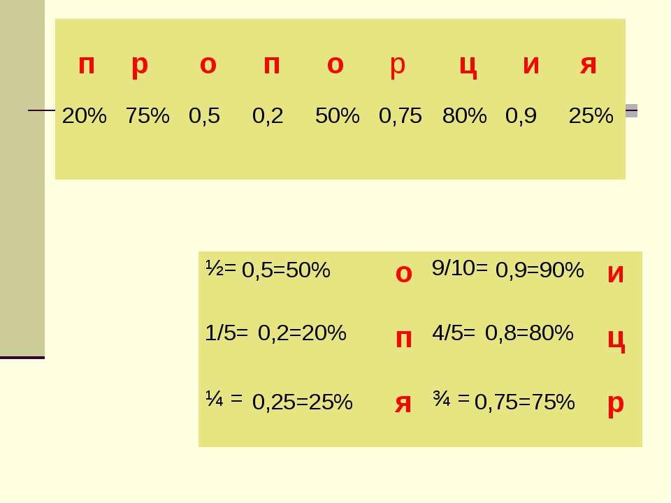 п п р о ц и я о р 0,5=50% 0,2=20% 0,25=25% 0,9=90% 0,8=80% 0,75=75%