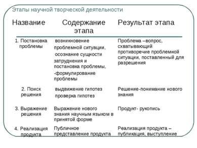 Этапы научной творческой деятельности