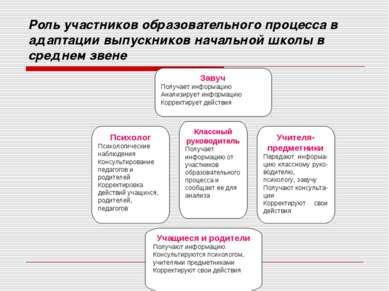 Роль участников образовательного процесса в адаптации выпускников начальной ш...