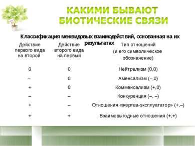 Классификация межвидовых взаимодействий, основанная на их результатах Действи...