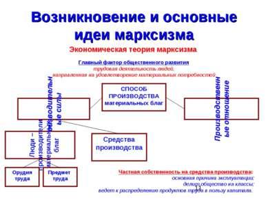 Возникновение и основные идеи марксизма Экономическая теория марксизма СПОСОБ...