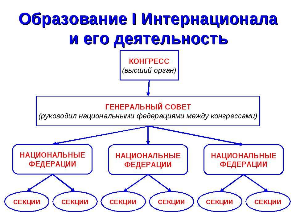 Образование I Интернационала и его деятельность КОНГРЕСС (высший орган) ГЕНЕР...