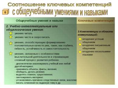 Общеучебные умения и навыки Ключевые компетенции 2. Учебно-интеллектуальные и...