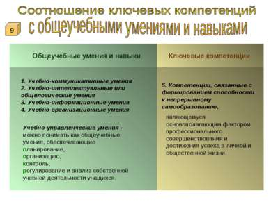 Общеучебные умения и навыки Ключевые компетенции 5. Компетенции, связанные с ...
