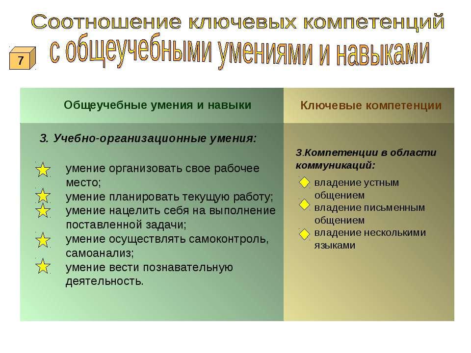 Общеучебные умения и навыки Ключевые компетенции 3. Учебно-организационные ум...