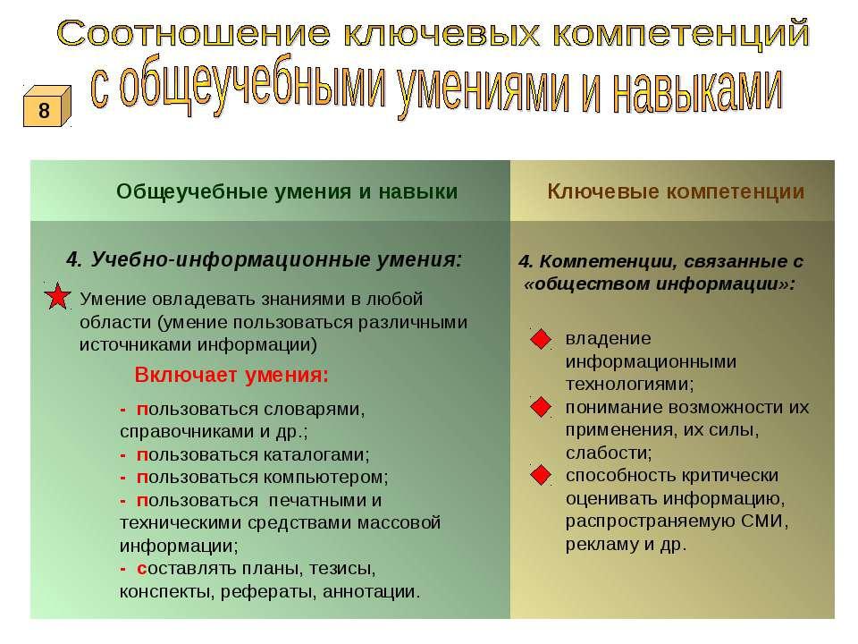 Общеучебные умения и навыки Ключевые компетенции 4. Учебно-информационные уме...