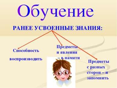 Способность воспроизводить РАНЕЕ УСВОЕННЫЕ ЗНАНИЯ: Предметы и явления – в пам...