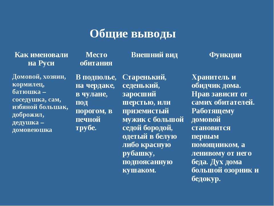 Общие выводы Как именовали на Руси Место обитания Внешний вид Функции Домовой...