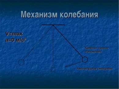 Механизм колебания V=max а=0 м/с² Крайнее правое положение Амплитудное смещение