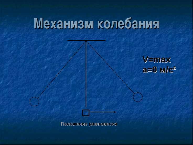 Механизм колебания V=max а=0 м/с² Положение равновесия