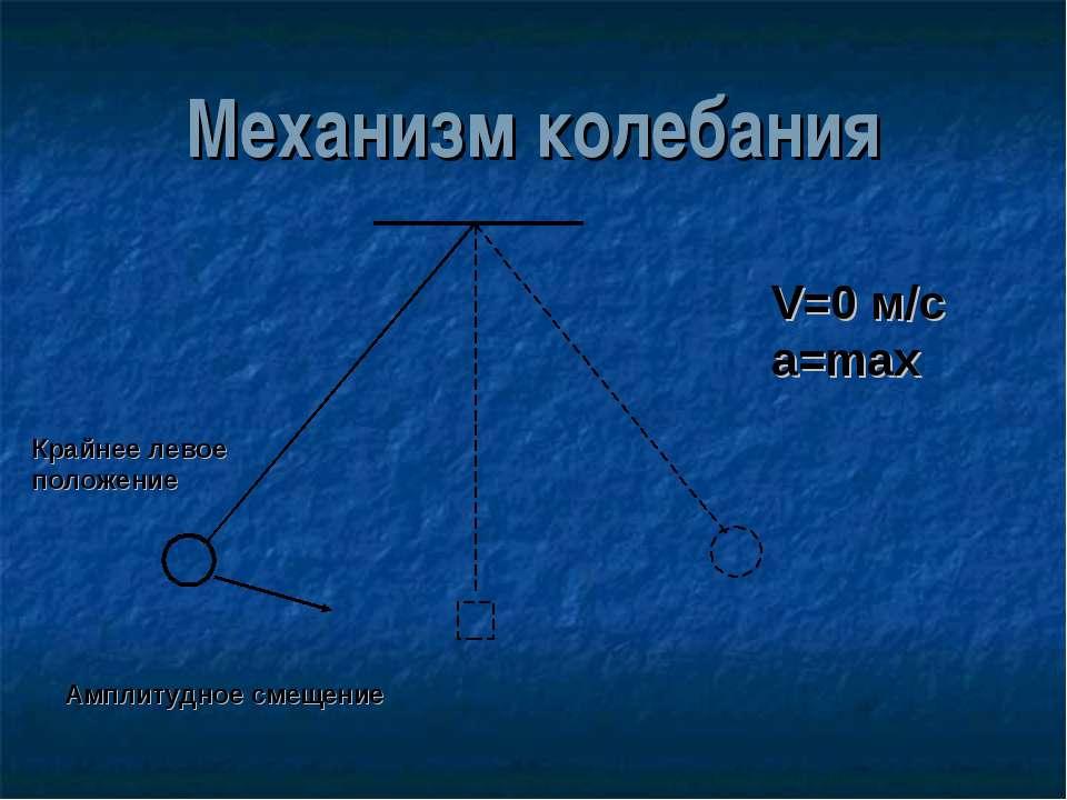 Механизм колебания Крайнее левое положение Амплитудное смещение V=0 м/с а=max