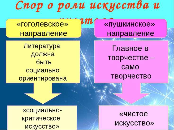 Спор о роли искусства и писателя «гоголевское» направление «пушкинское» напра...