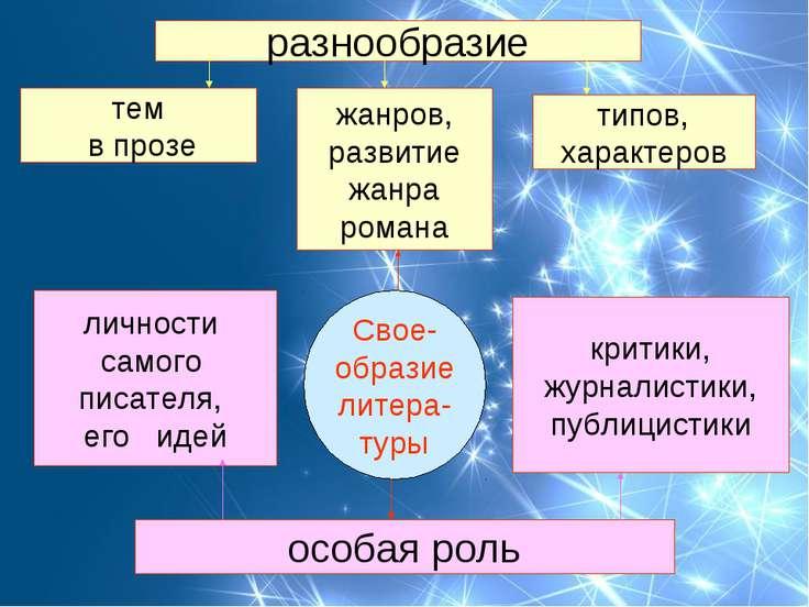 Свое- образие литера- туры жанров, развитие жанра романа тем в прозе типов, х...