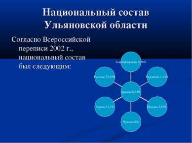Национальный состав Ульяновской области Согласно Всероссийской переписи 2002 ...