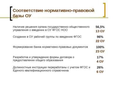 Соответствие нормативно-правовой базы ОУ Наличие решения органа государственн...