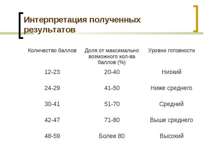 Интерпретация полученных результатов Количество баллов Доля от максимально во...