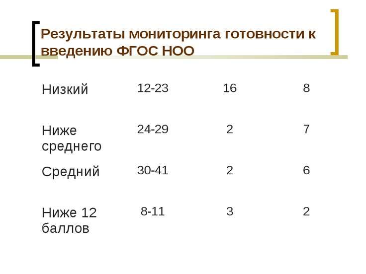 Результаты мониторинга готовности к введению ФГОС НОО Низкий 12-23 16 8 Ниже ...