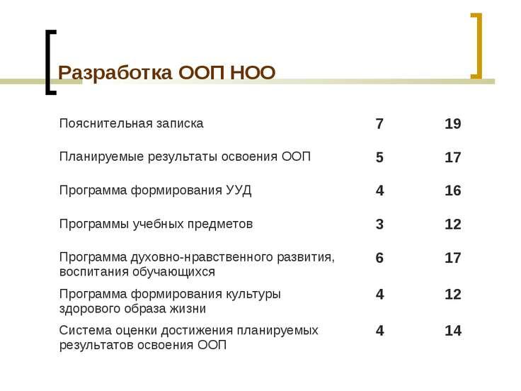 Разработка ООП НОО Пояснительная записка 7 19 Планируемые результаты освоения...