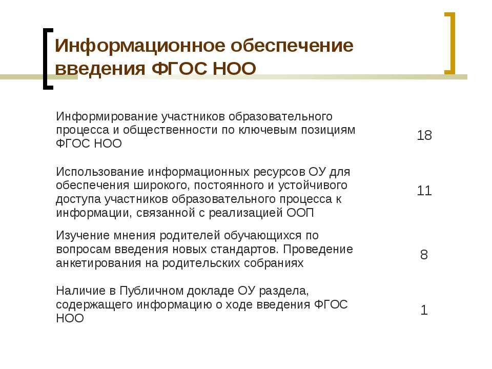 Информационное обеспечение введения ФГОС НОО Информирование участников образо...
