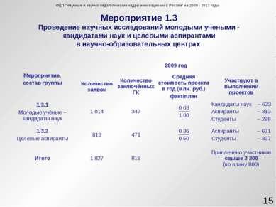 Мероприятие 1.3 Проведение научных исследований молодыми учеными - кандидатам...
