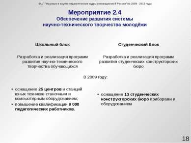 Мероприятие 2.4 Обеспечение развития системы научно-технического творчества м...