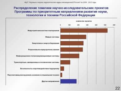 Распределение тематики научно-исследовательских проектов Программы по приорит...