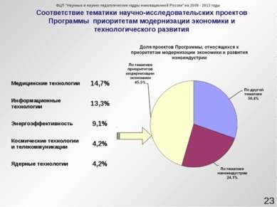 Соответствие тематики научно-исследовательских проектов Программы приоритетам...