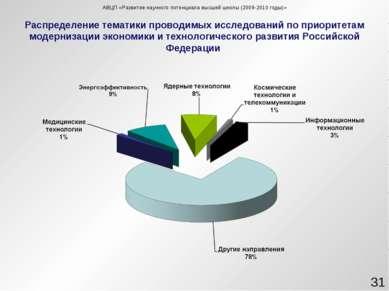 Распределение тематики проводимых исследований по приоритетам модернизации эк...