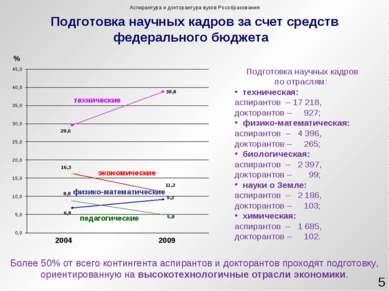 Подготовка научных кадров за счет средств федерального бюджета 2004 2009 техн...