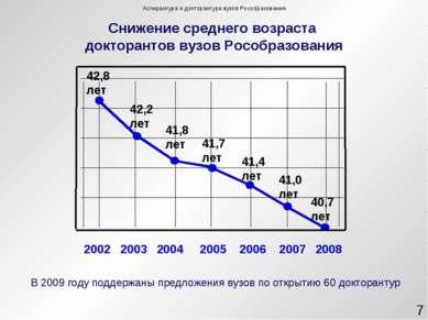Снижение среднего возраста докторантов вузов Рособразования 42,8 лет 42,2 лет...